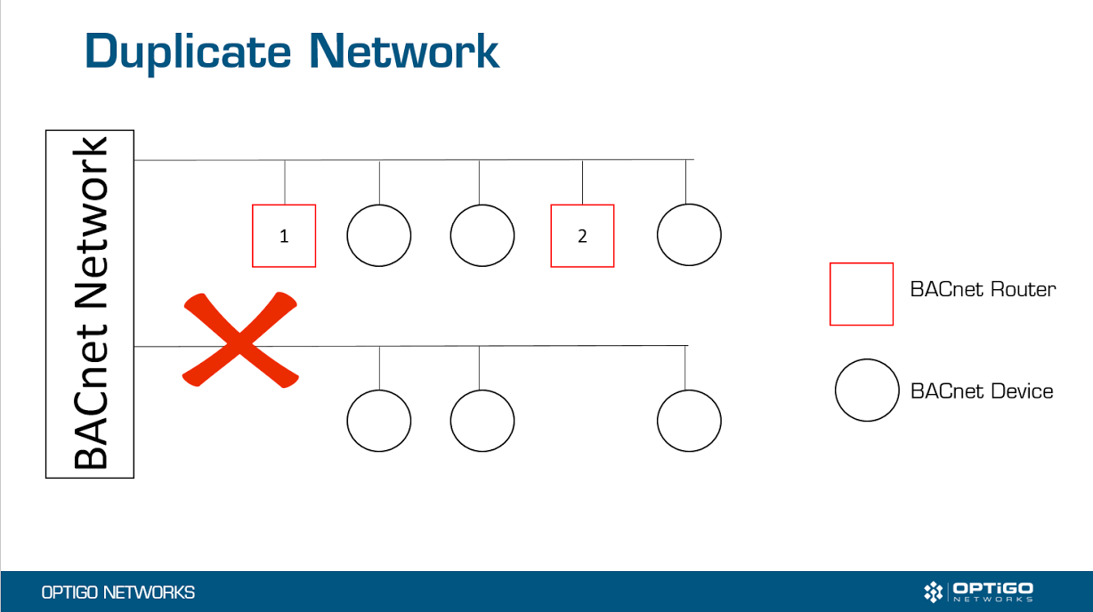 A duplicate network happens when there's more than one BACnet router routing traffic to the same network.