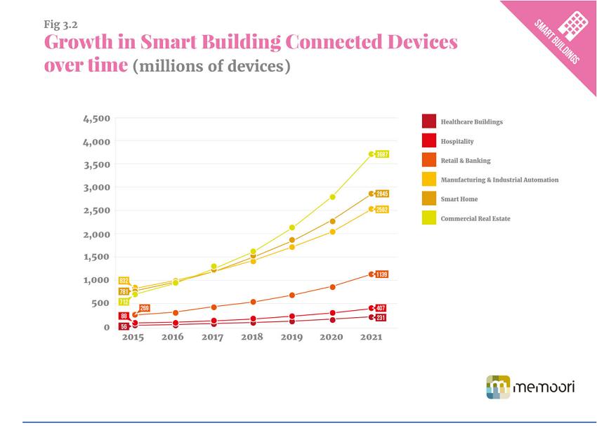 Memoori growth of smart buildings study