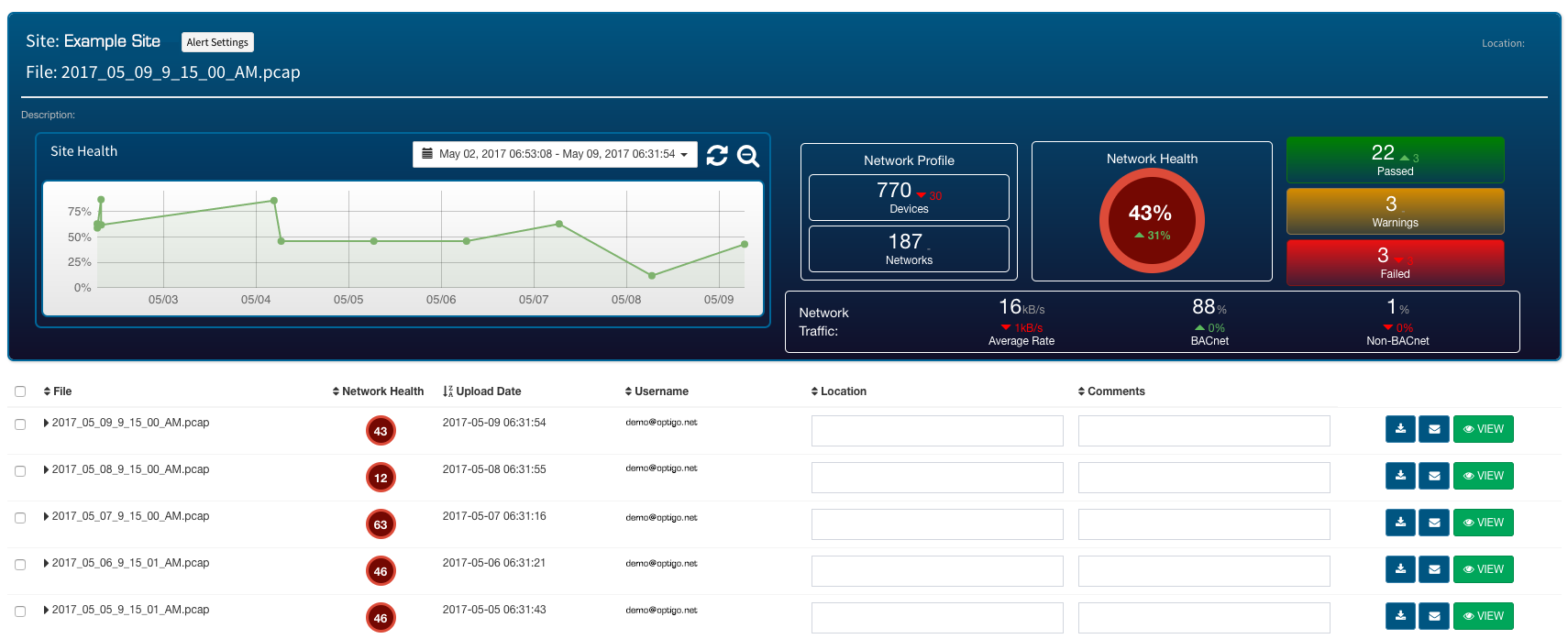 VisualBACnet's BACnet Site Monitoring for your smart building
